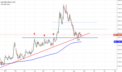 BASF: https://in.tradingview.com/chart/IhdPkpq9/