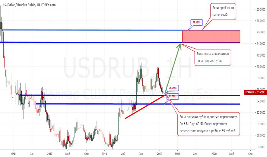USDRUB: Движения рубля