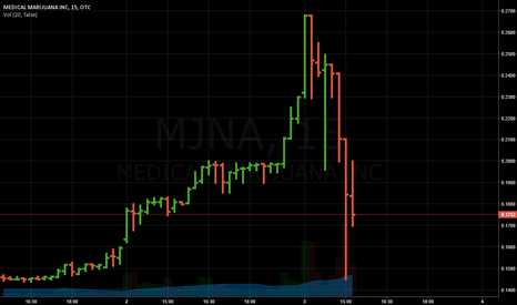 MJNA: MJNA- BUY THIS DIP