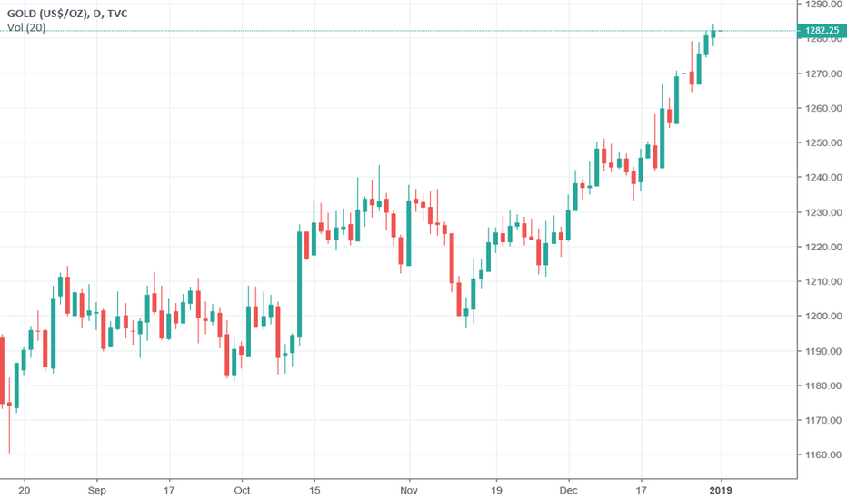 GOLD: Gold will continue to shine in 2019