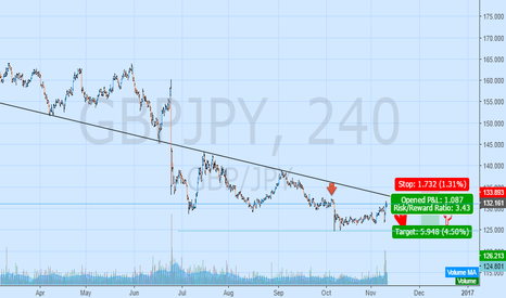 GBPJPY: Can we see again the false 132,200 BO ?
