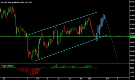 AUDNZD: learn how price moves