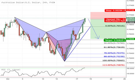 AUDUSD: At Market Cypher Short!