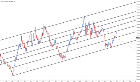 EURUSD: EURUSD 1000 Pip prediction : 1.22 to 1.32