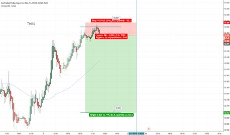 AUDJPY: Rimbalzo prezzo sul livello chiave (Intraday)