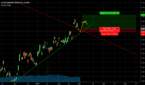 LYG: LLOYDS BANKING GROUP uptrend continuation