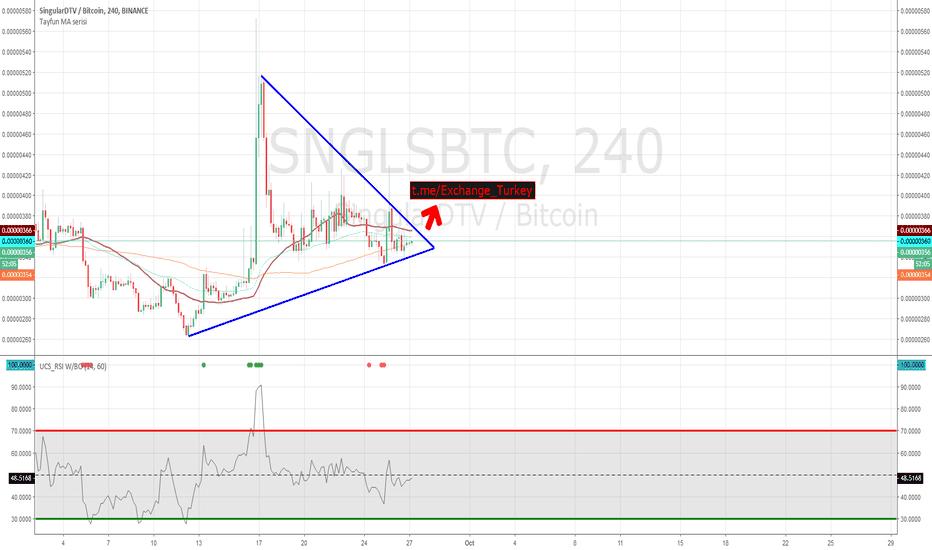 SNGLSBTC: sngls, if ma 50 up...profit %30