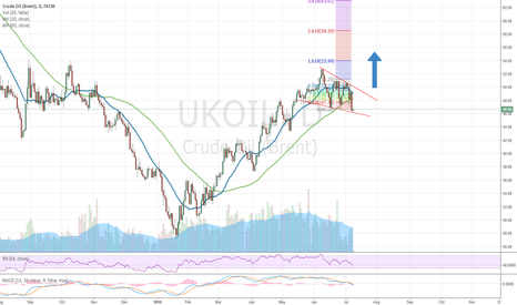 UKOIL: Setup for long on Oil