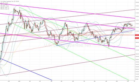 USDJPY: ドル円:まだまだ待ちの相場が続きそうです…