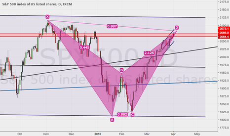 SPX500: Bearish Bat