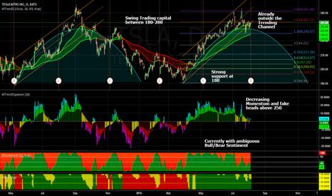 TSLA: Swing Trading capital between 180 and 250