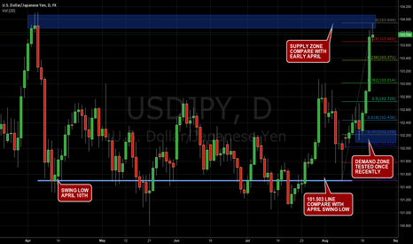 USDJPY: USD JPY previous supply zone tested