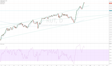 RUT: Short Russell 2000 after Negative Divergence