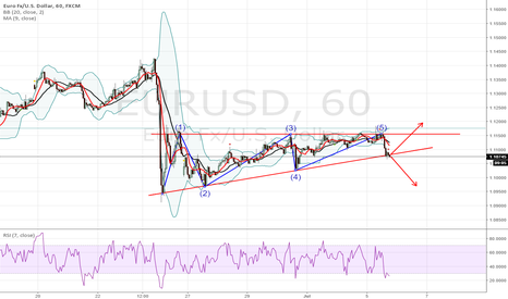 EURUSD: the moment is coming !!!