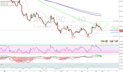 AUDUSD: 2.618 setup on AUDUSD 4H