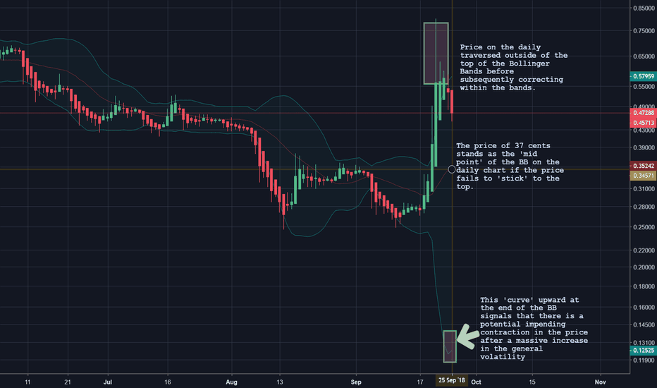 XRPUSD: $XRP Beginning to Look Very Bearish in the Mid-Term