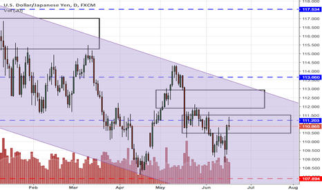 USDJPY: USDJPY failure to clear 111.5 level