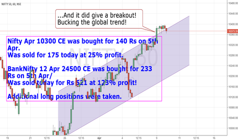 NIFTY: 9 Apr End of Day summary