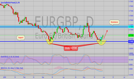 EURGBP: EURGBP Weekly Technical Analysis (1-5 June,2015)