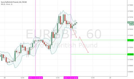 EURGBP: EURGBP, DAILY (NOVEMBER 24-25, 2015)