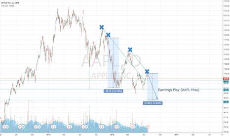 AAPL: Apple Pre-Earnings Miss