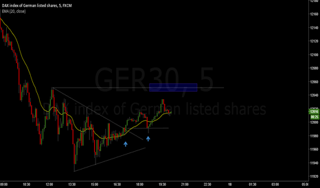 GER30: Maybe 12050