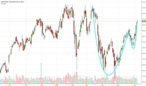 APH: Cup & Handle