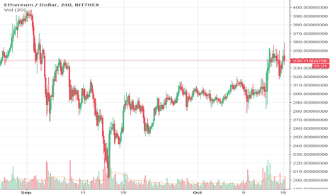 ETHUSD: Predicition ETH based upon market cap vs Bitcoin Price.