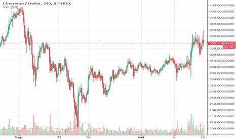 ETHUSD: Predicition ETH based upon market cap vs Bitcoin Price.