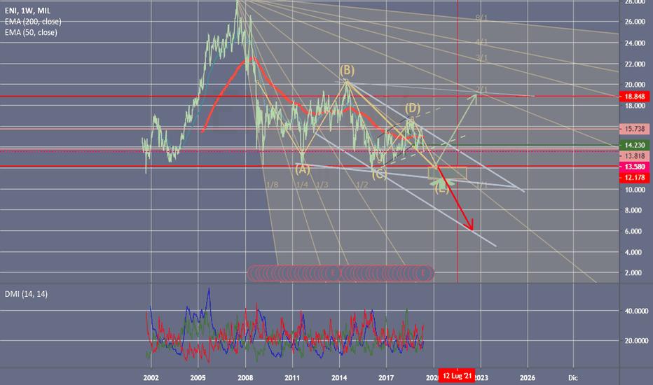 b1e0c72dde ENI prezzo e grafico azione — MIL:ENI — TradingView