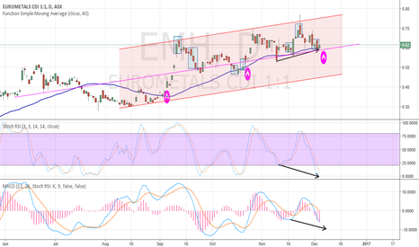 EMH: EMH waits for bullish divergence