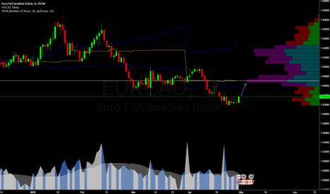 EURCAD: Back to Fair price