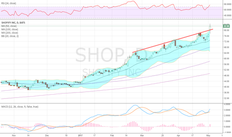 SHOP: Broke the channel between 20day SMA