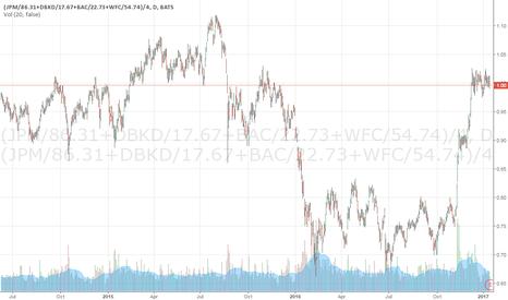 (JPM/86.31+DBKD/17.67+BAC/22.73+WFC/54.74)/4: Financials to correction