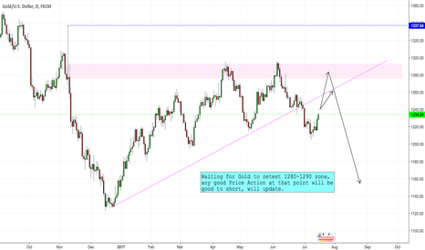 XAUUSD: GOLD short idea