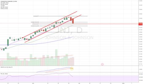 JNJ: Channel breakdown. Look for continuation
