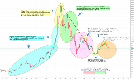 BTCUSD: Bitcoin reality check, things most rather ignore and forget