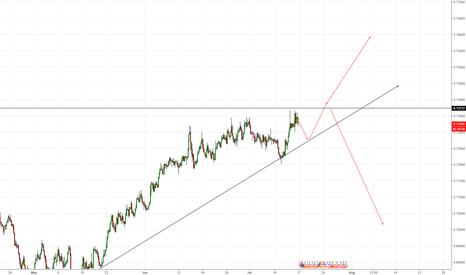 NZDUSD: NU Chart 2