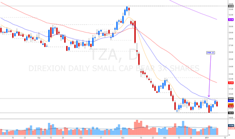 TZA Stock Price and Chart — AMEX:TZA — TradingView