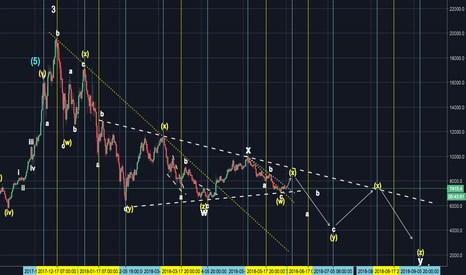 XBTUSD: Odd Time Pattern With Bitcoin - Alternate Path (Short Squeeze)