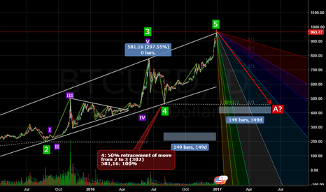 BTCUSD: I hope Elliots will not work in this case