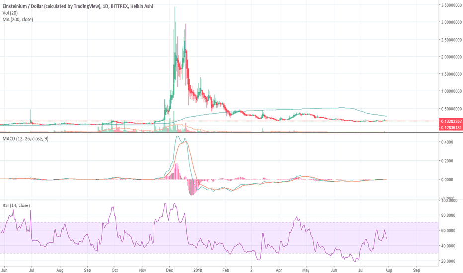 EMC2USD: One of the biggest mistakes I ALMOST made: EMC2
