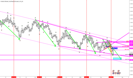 GBPAUD: gbpaud long setup is near