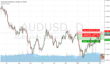 AUDUSD: AUDUSD daily suppy zone