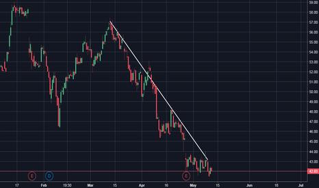 AAL: Bearish Trend Line
