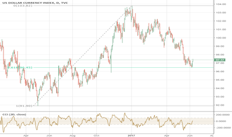 DXY: DXY Possible Big Turn