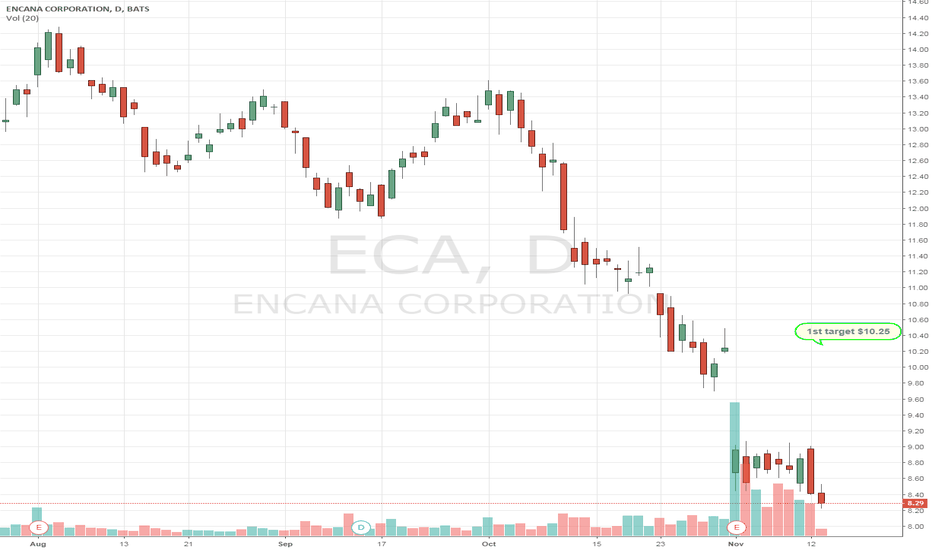 ECA: Bought $NFX cheap & levered to $UNG nat gas.Set to ramp higher