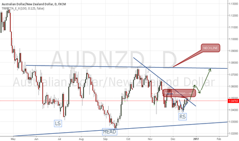 AUDNZD: time to decision.....long