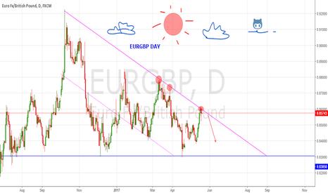 EURGBP: EURGBP DAY