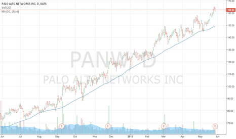 PANW: Will probably sell off after ER to around 50 MA